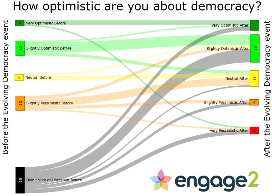 Evolving Democracy live poll