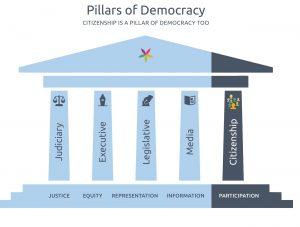 4 pillars of democracy - active citizenship