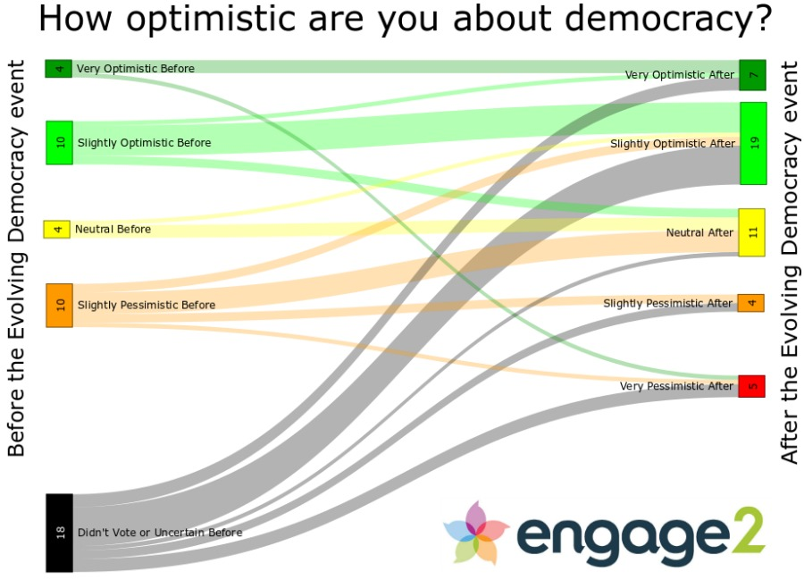 Evolving Democracy live poll