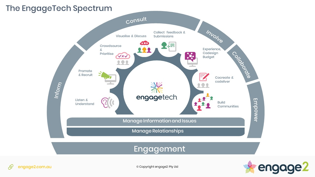 engagement technologies spectrum by engage2 - engagetech
