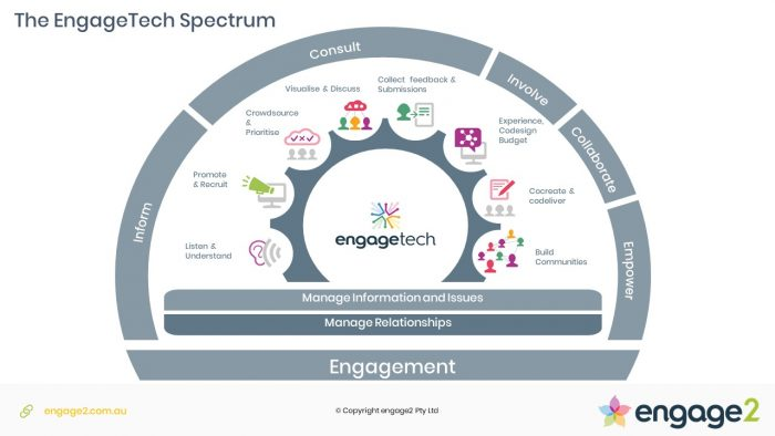 Engagement Technologies spectrum: inform, consult, involve, collaborate and empower by engage2