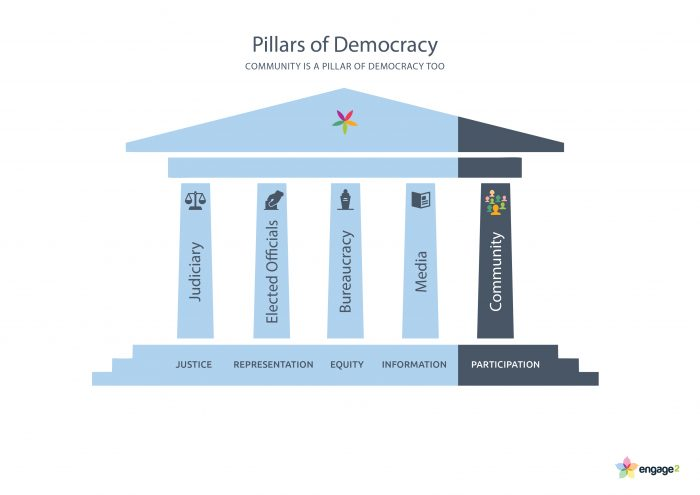 pillars of democracy - judiciary, elected officials, bureaucracy, media and community, not citizenship