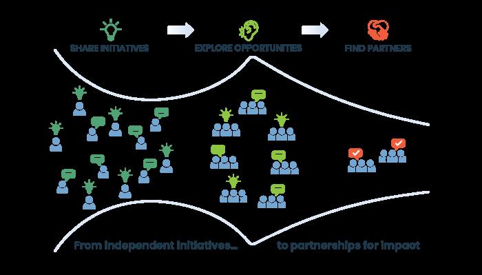CHALLENGE ChangeCamp Flow