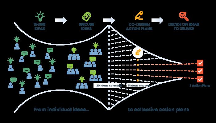INDUSTRY ChangeCamp Flow
