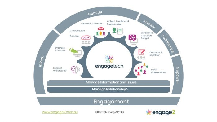 engagetech spectrum by engage2