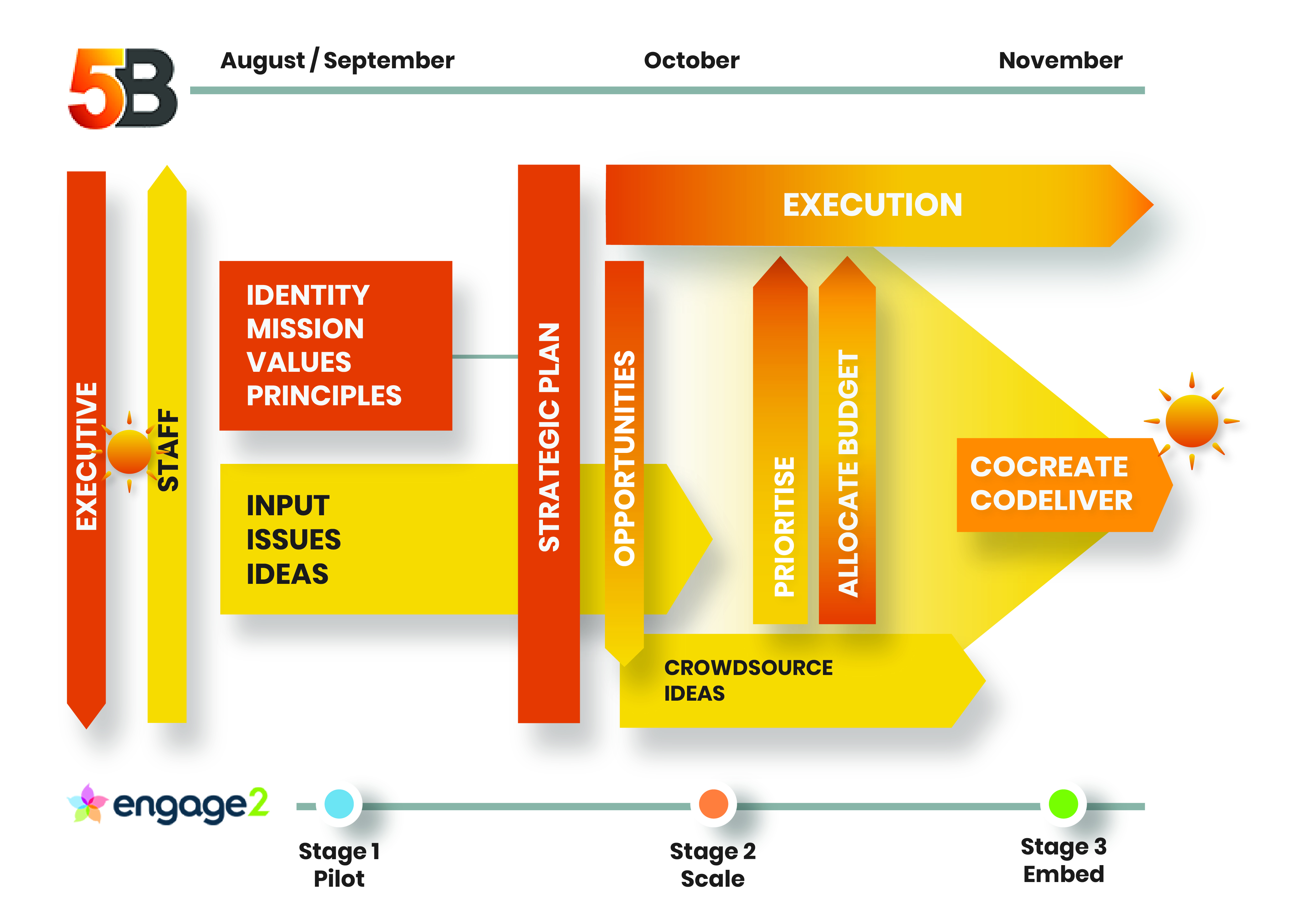 A diagram showing the process Engage2 developed for 5B's staff engagement in 2020